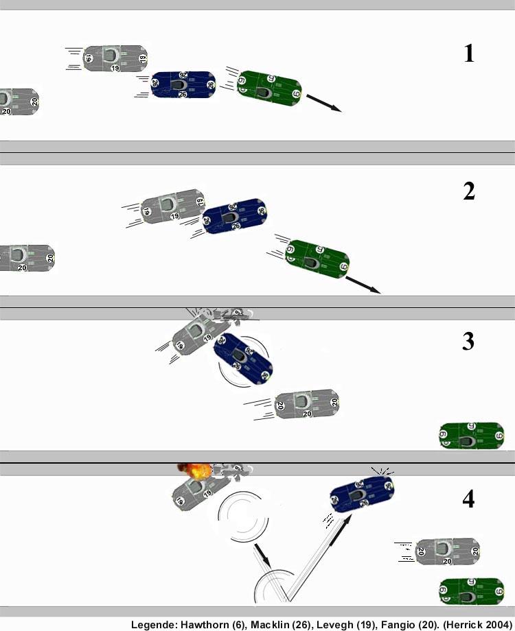 Image 1 : Hawthorn (voiture verte n°6) se rabat devant Macklin (voiture bleue n°26) Image 2 : Surpris par cette manœuvre, Macklin se déporte sur la droite, bloquant la trajectoire de Levegh (voiture grise n°20) Image 3 : Levegh percute Macklin et décolle Image 4 : La Mercedes de Levegh retombe devant l'enceinte des Populaires et explose, l'Austin-Healey de Macklin rebondit et finit sa course devant les tribunes. Fangio (voiture grise n°19) passe miraculeusement au travers. Source – wikipedia)